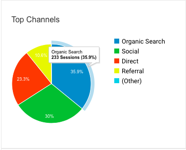 Top Blog Traffic Acquisition Channels