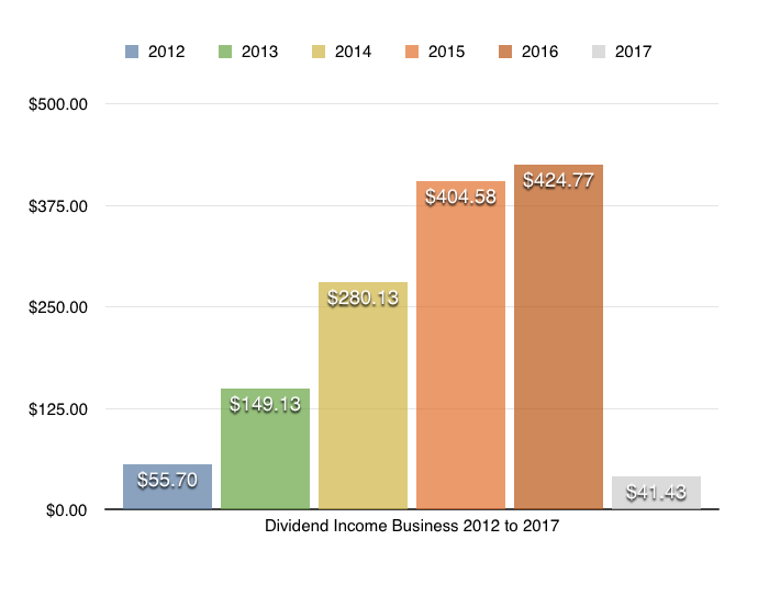 dividend income update