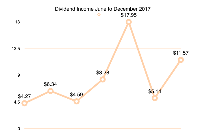 dividend income updates
