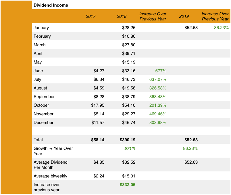 Dividend Income Update for January 2019 1
