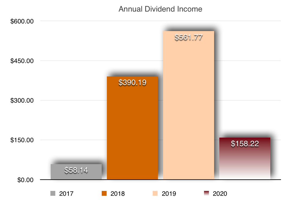 Dividend Stock Income Update For March 2020